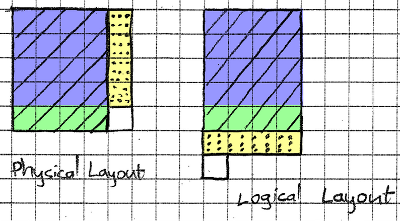 Mapping between logical layout and physical layout of Reed switches.