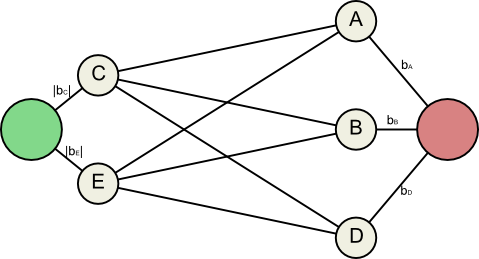 Flow network based on the constraints on transaction values.