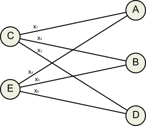 Connections from nodes with negative balance to nodes with positive balance